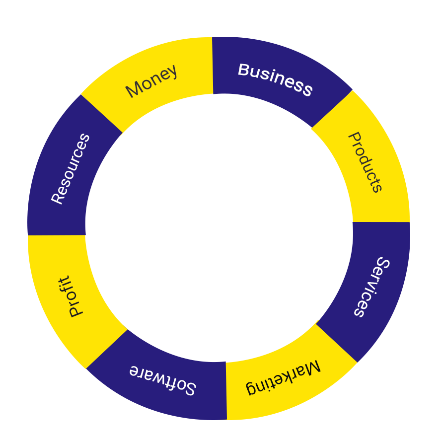 Circling around the customer journey